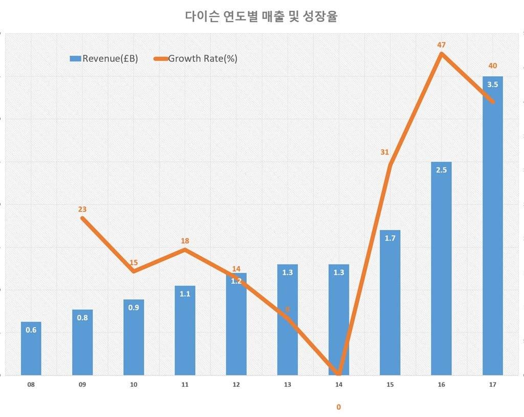 다이슨 연도별 매출 및 성장율 Dyson Revenue & Growth Rate