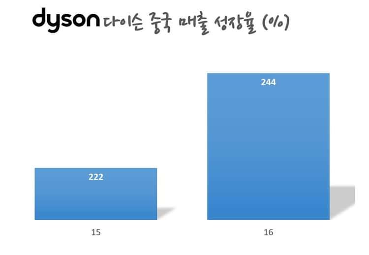 다이슨 중국 매출 성장율 Dyson china revenue growth rate