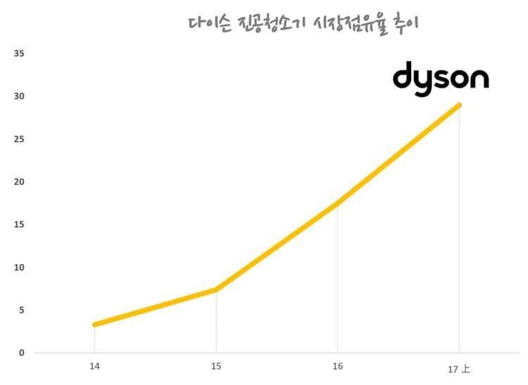 다이슨 한국 점유율 추이 GFK data