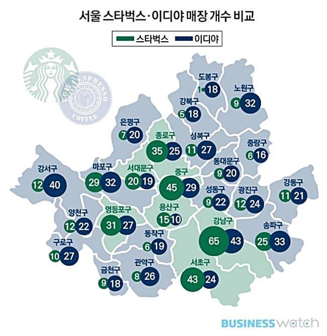 서울지역 스타벅스와 이디야의 행정구역별 매장 수 비교 비지니스 와치(BusinessWatch)