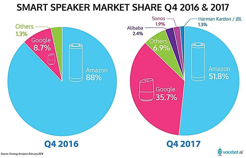 스마트 스피커 점유율 추이 2016년 4분기 vs 2017년 4분기 Smart Speaker Sales Q4 2016 vs 4Q 2017