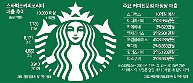 스타벅스외 주요 커피전문점 매장당 매출 비교 서울경제신문