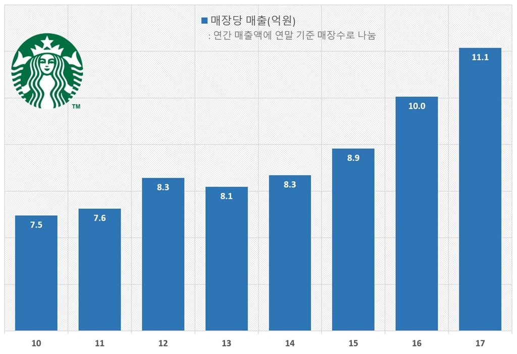 스타벅스 코리아 매장당 매출 추정 (연간 매출액에 연말 기준 매장수로 나눔)