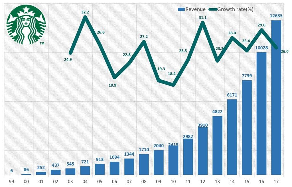 스타벅스 코리아 매출액 및 성장율 (1999년~2017년) Starbucks Korea Revenue & Grow rate