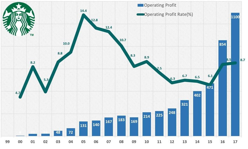 스타벅스 코리아 영업이익 및 영업이익율 추이 (1999년~2017년) Starbucks Korea Operating Profi & Operating Profit Ratio