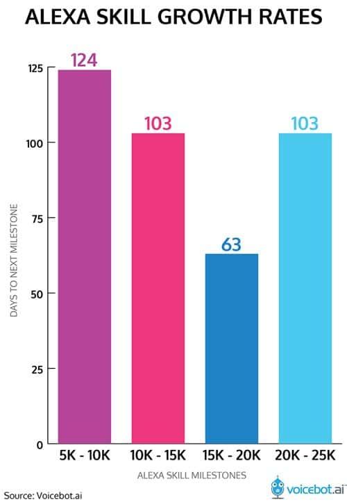 아마존 알렉사 스킬 증가율 alexa-skill-growth-rates-01