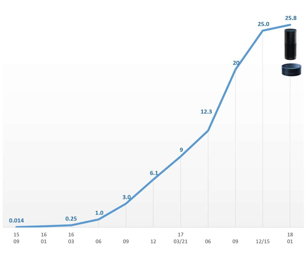 아마존 알렉사 스킬 증가 추이(2018년 1월까지) Amazon Alexa Skill