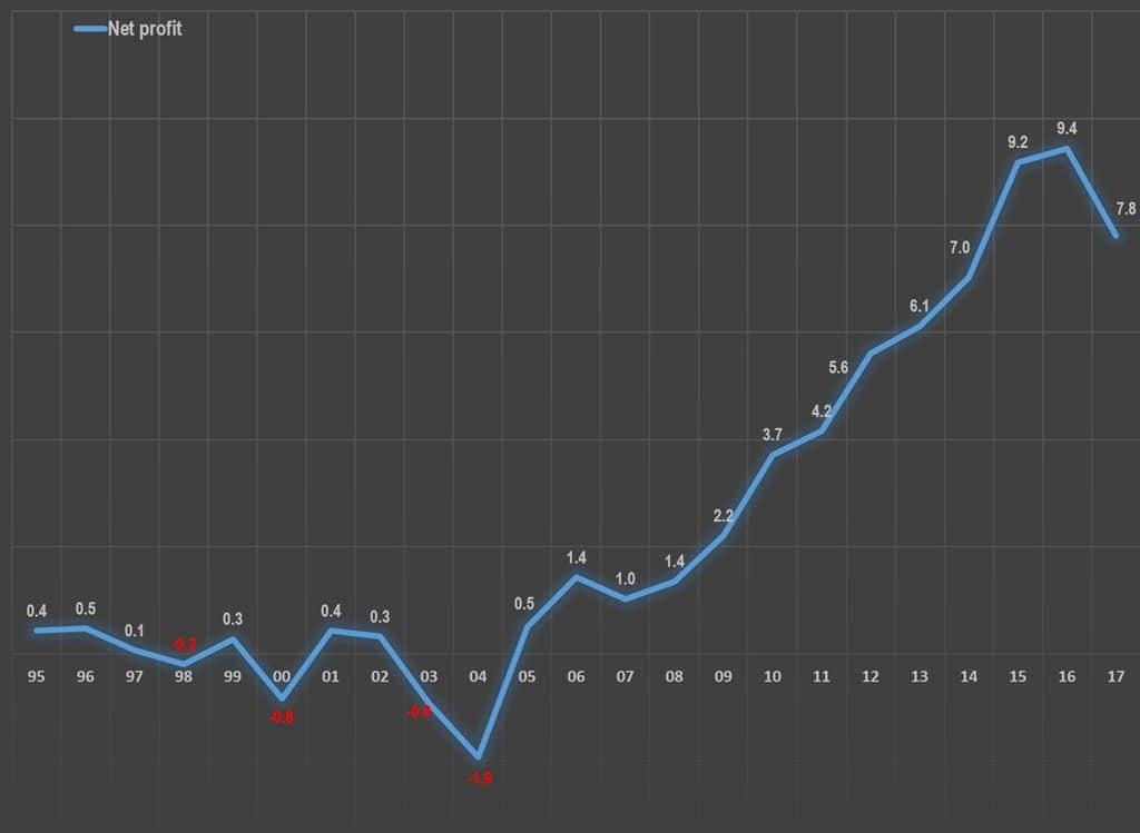 연도별 레고 순이익 추이 LEGO Yearly net profit (1995년~2017년)