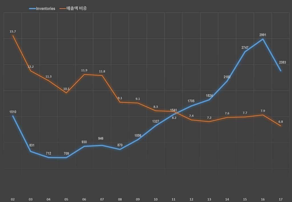 연도별 레고 재고 수준 및 재고의 매출액 비 비율 추이