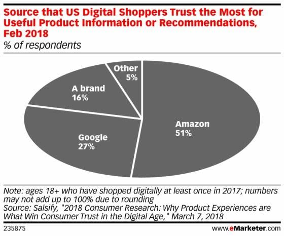 온라인 쇼핑 시 가장 신뢰하는 상품 정보 소스 미국 기준 by emarketer