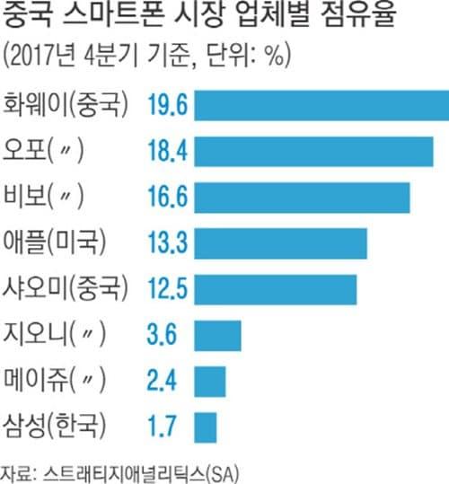 중국 시마트폰 업체별 2017년 4분기 점유율 현황 by SA