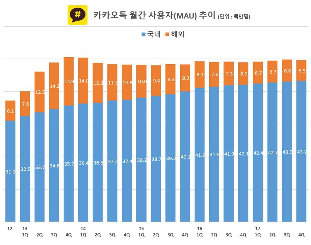 카카오톡 사용자 추이 Kakaotalk Monthly Active User