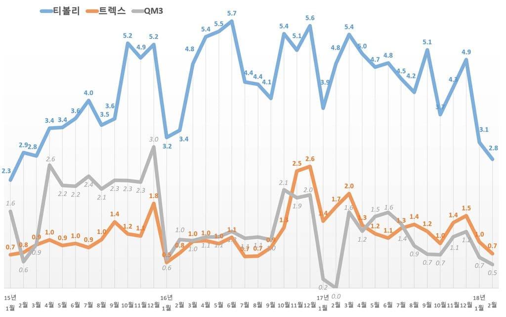 컴팩트 SUV 티볼리 트렉스 QM3 월별 판매 추이