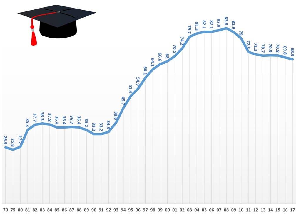 통계-한국 대학진학율(1970년~2017년)