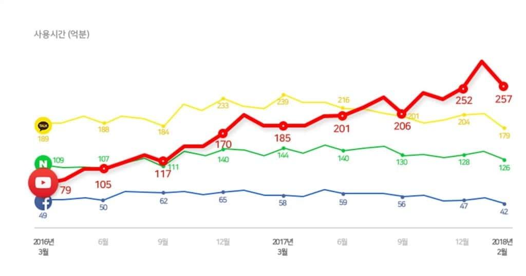 한국 안드로이드앱 사용 시간 분석_2016년 3월~2018년 2월까지 안드로이드앱 사용시간 추이 와이즈앱 crop