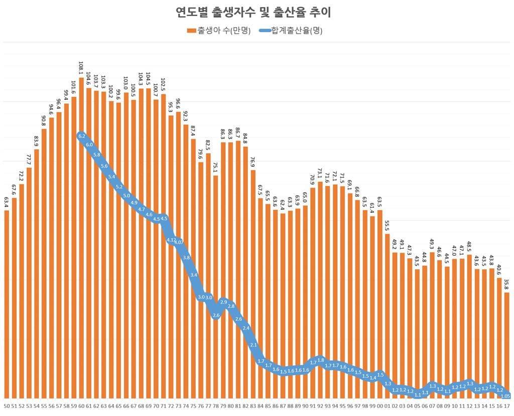 한국 연도별 출생아 수 및 합계출산율 추이