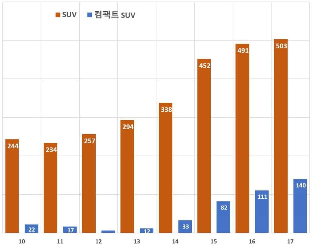 한국 SUV 판매 및 컴팩트 SUV 및 CUV 판매 추이