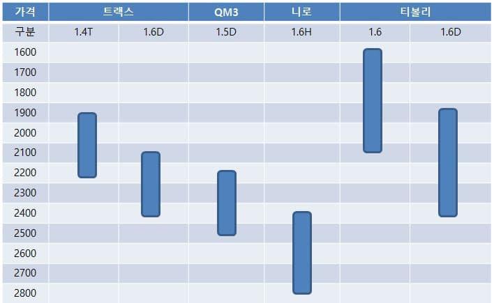 2016년 컴팩트 SUV 모델별 가격대