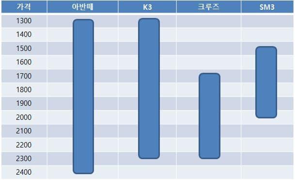 2016년 한국 준준형자동차 가격대