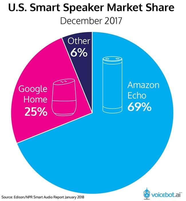 2017년 연간 미국 스마트 스피커 점유율 US Smart Speaker Market Share