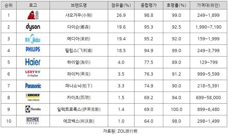 2017년 중국 진공청소기 브랜드 Top 10