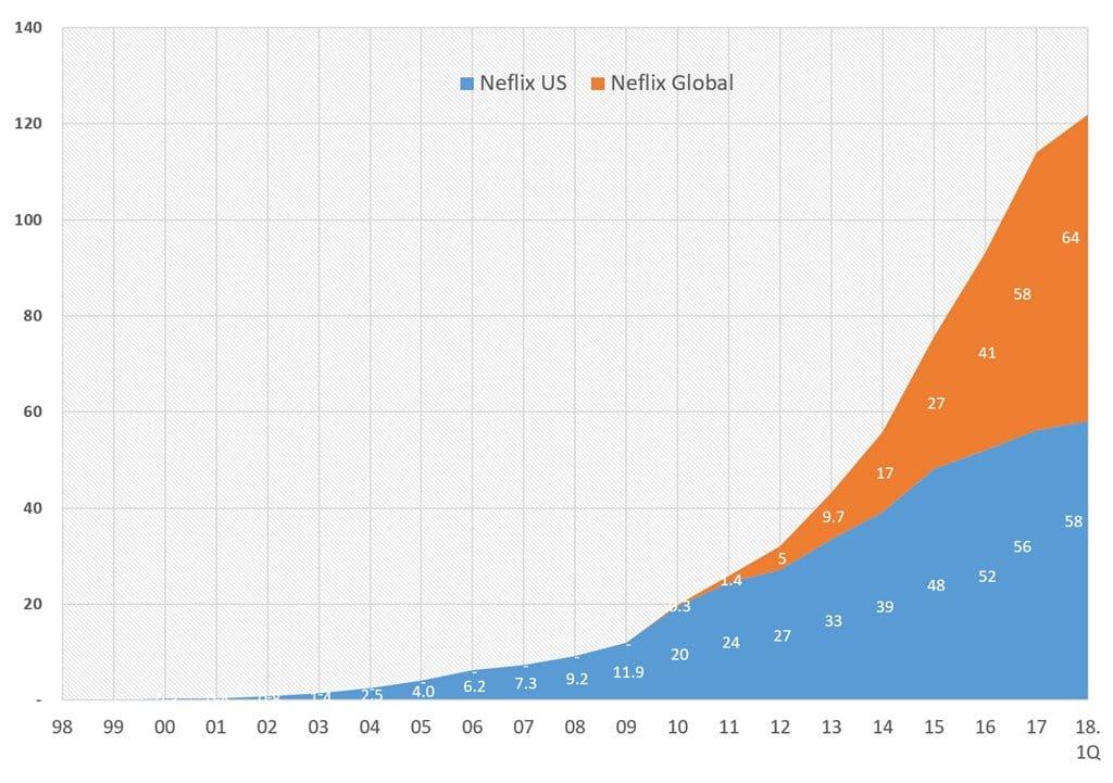 넷플릭스 유료 구독자 증가 추이(1998년~2018년 1Q) Netfix Paid Subscription numbers