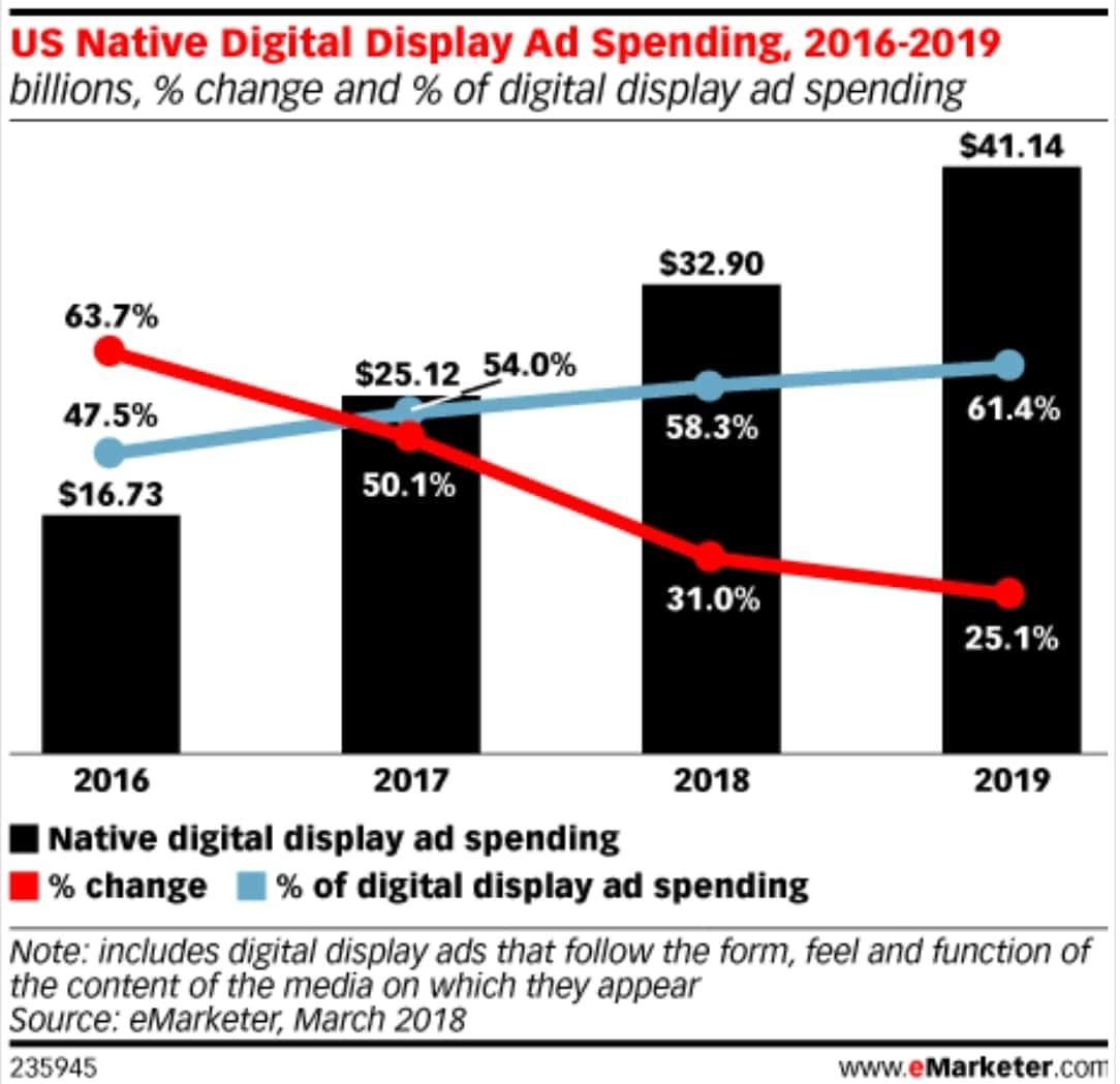미국 네이티브 디지탈 디스플레이 광고 추이(2016년~2019년)