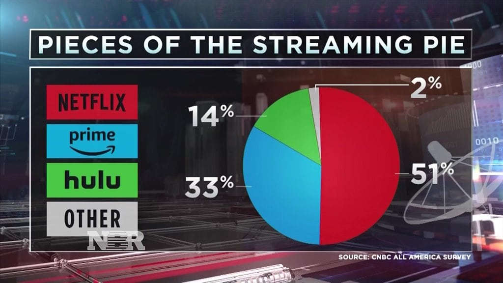 미국 스트리밍 NBC News Nearly 60% of Americans are streaming and most with Netflix CNBC survey.mp4_20180406_072103.876
