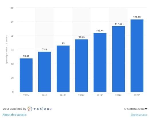 미국 연도별 디지탈 광고 시장 규모 추이(2015년~2021년) by Statista