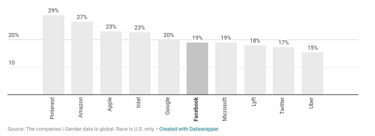 미국 IT 기업의 다양성 검증_기술직에서 여성 비중 by recode