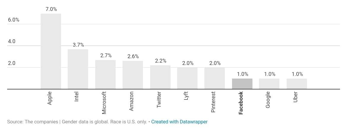 미국 IT 기업의 다양성 검증_기술직에서 흑인 비중 by recode