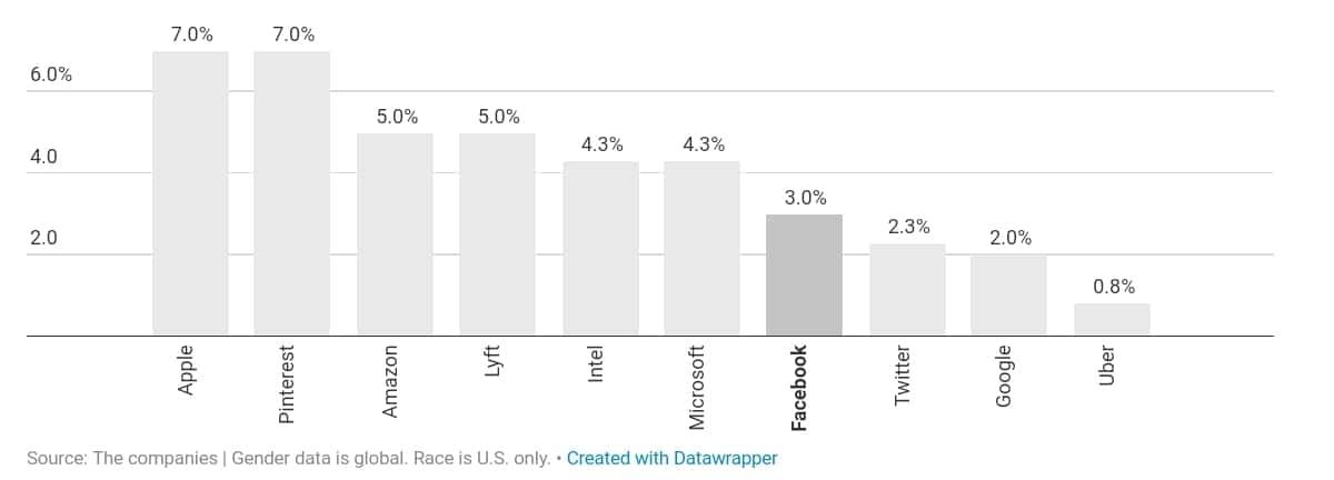 미국 IT 기업의 다양성 검증_라틴계 매니저 비중 by recode