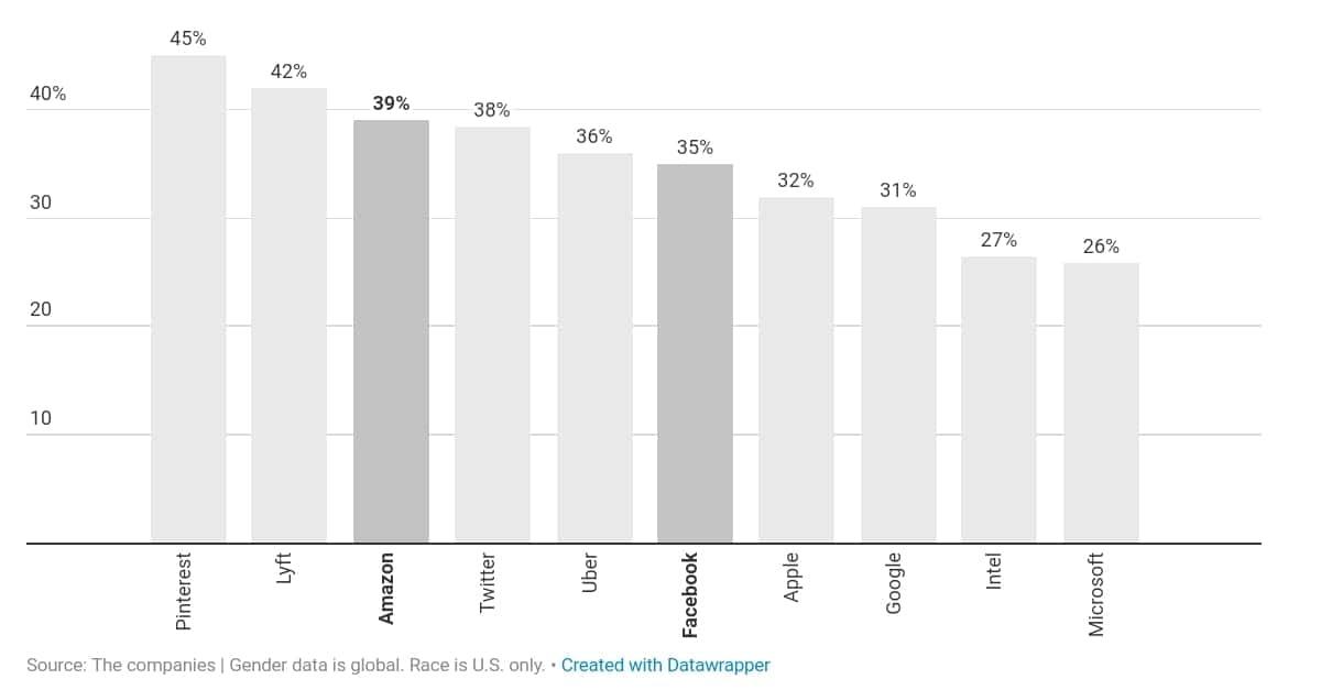 미국 IT 기업의 다양성 검증_여성 임직원의 비중 by recode