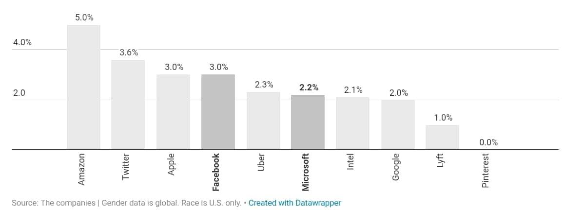 미국 IT 기업의 다양성 검증_흑인 매니저 비중 by recode