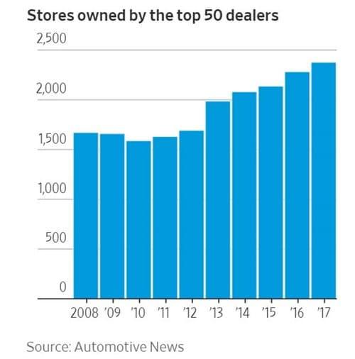 미국 Top 50 딜러들의 평균 보유 스토어 수 추이(2008년~2017년) Source - Automotive News