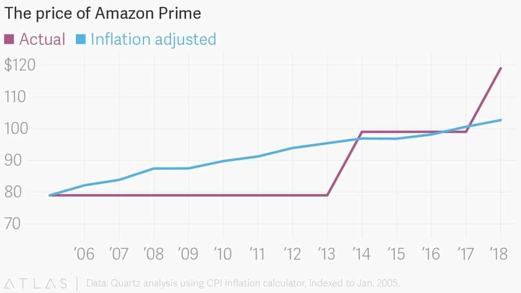 아마존 프라인 회비 변화 추이 Amazon Prime Membership Fee atlas