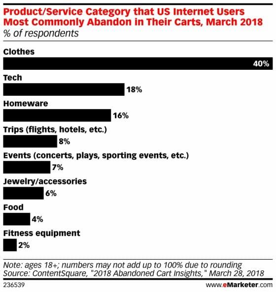 온라인 쇼핑 중 쇼핑카트를 버리고 쇼핑몰을 떠나는 비율 그래프 이마케터