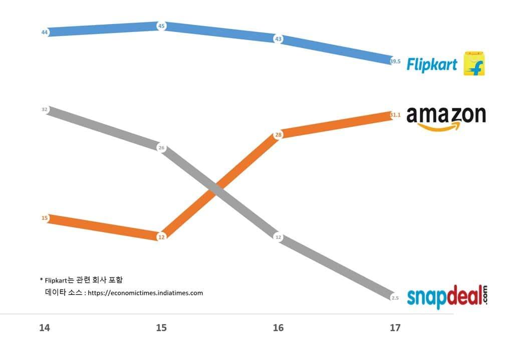 인도 이커머스 시장 점유율 추이 economictimes.indiatimes.com 보도 자료기반 그래프 by Happist