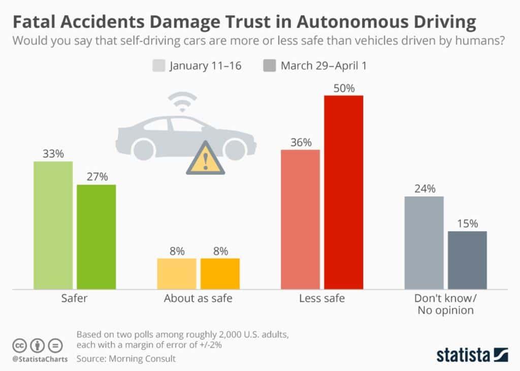 자율주행자동차에 대한 신뢰도 변화 Morning Counsult