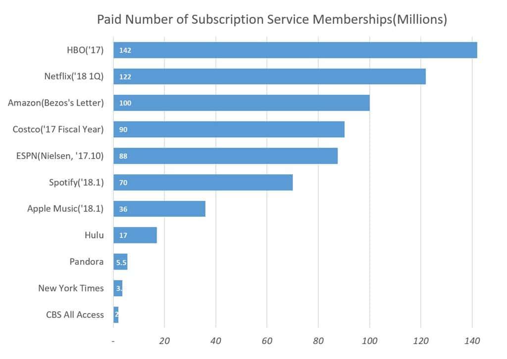 주요 서브스크립션 서비스별 구도자 수 비교 Paid Number of Subscription Service Memberships(Millions2