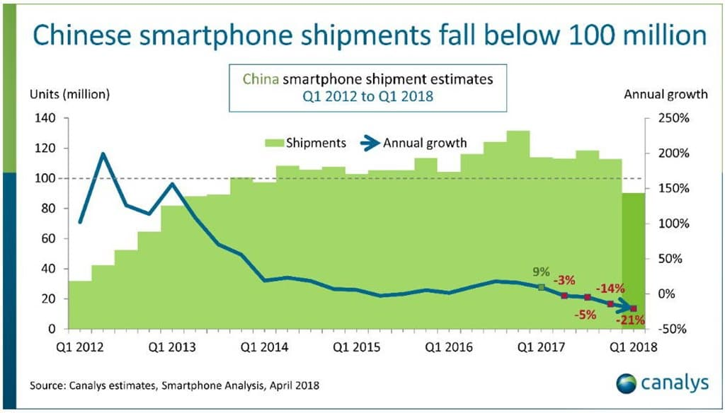 중국 스마트폰 수요 추이 카날리스 추정 China Smartpphone demand by canalys