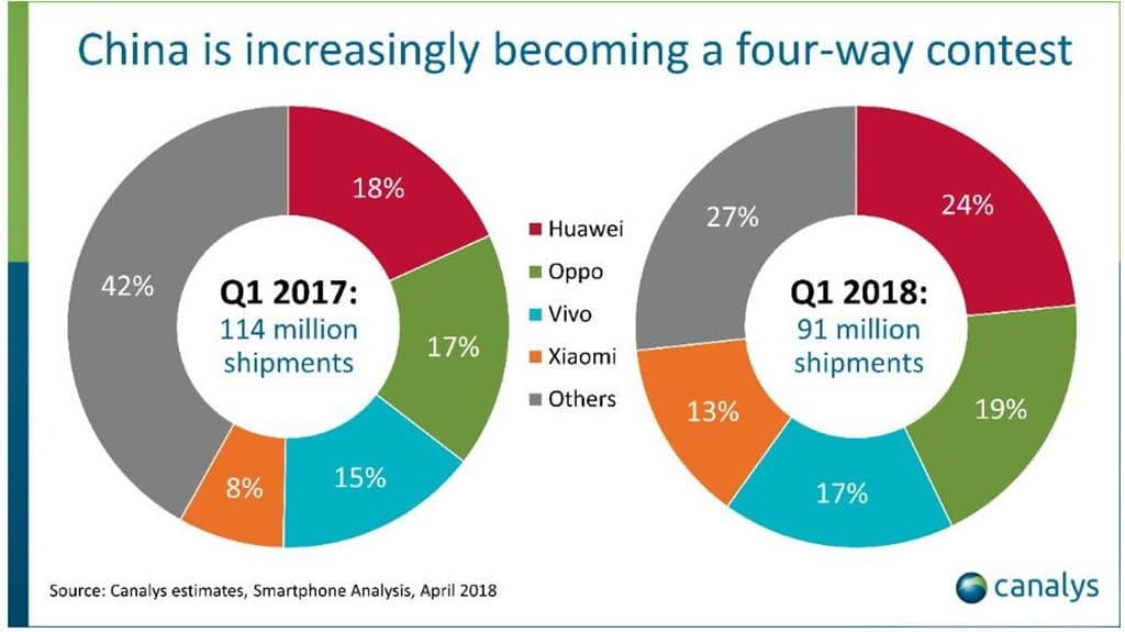 카날리스 추정 2017년 1분기와 2018년 1분기 중국 스마트폰 점유율 변화 china smartphone demand