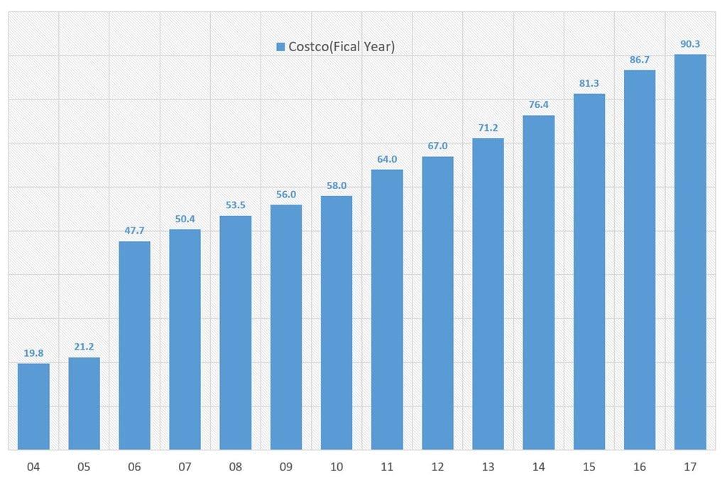 코스트코 회계년도별 회원수 증가 추이 Costco Subscription Numbers