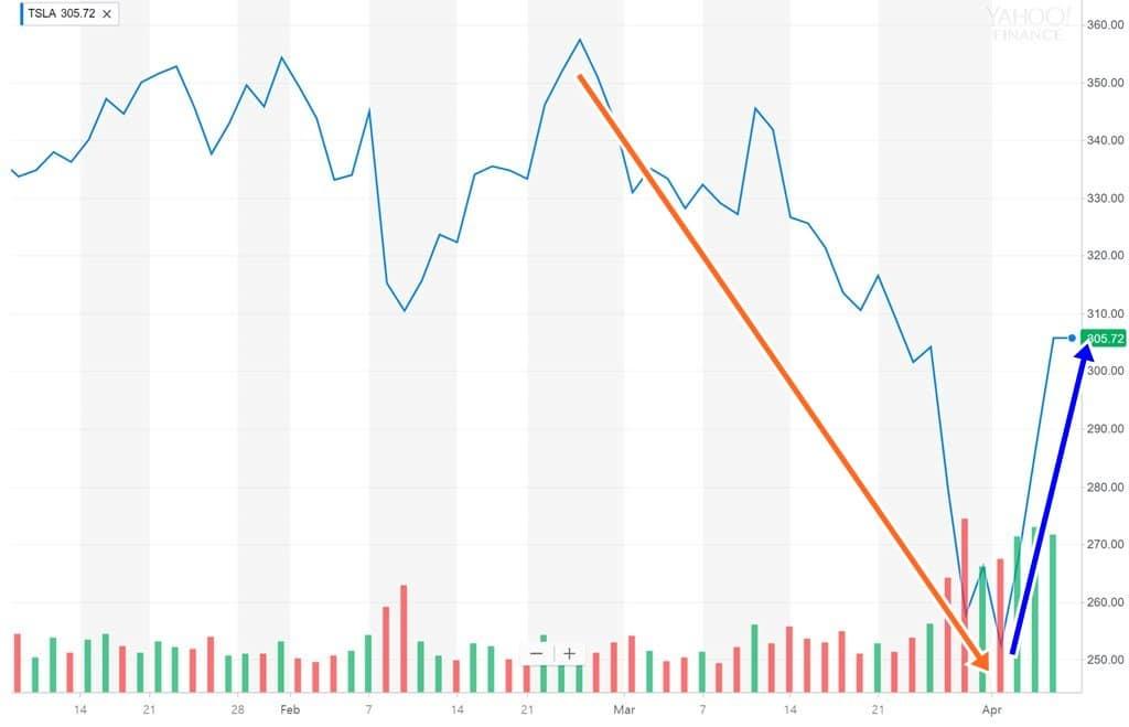 테슬라 주가 추이 Tesla stock price trend(2018년 4월 5일)