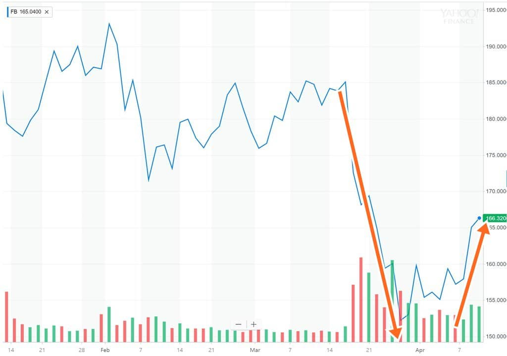 페이스북 청문회 후 주가 추이(3개월) Facebook stock price trend