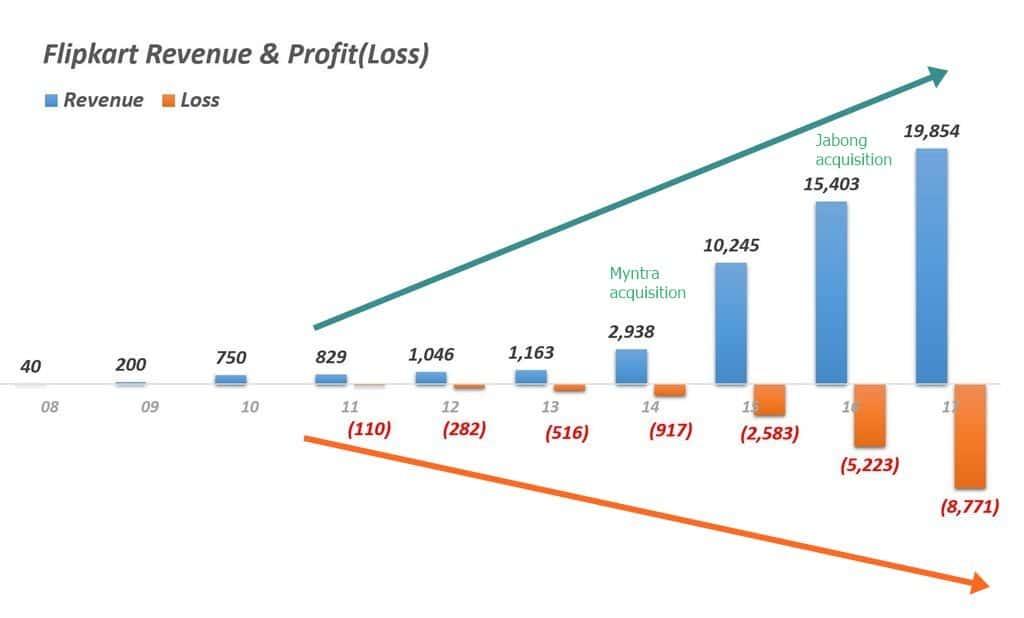플립카트 회계연도별 매출 및 손익 추이 Flipkart Revenue & Profit(Loss)