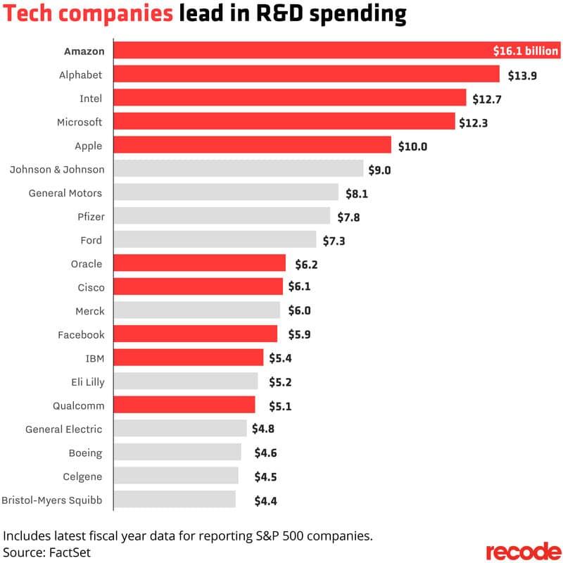 2016년 미국 기업들의 R&D 투자비 비교 R&D spending