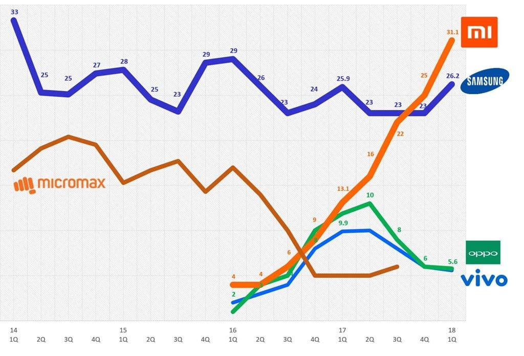 2018년 1분기 인도 스마트폰 점유율 추이 2018 1q india smartphone market share