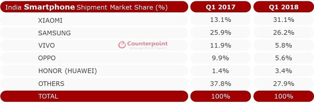 2018년 1분기 인도 스마트폰 점유율 카운트포인트 India18Q1Smartphone