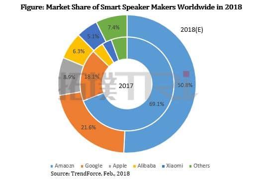 Trendforce 발표 2017년 및 2018년 스마트 스피커(인공지는 AI 스피커) 시장점유율 변화